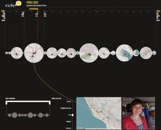 Visits: A visualisation tool for location histories and photos