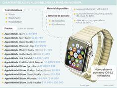 AppleWatch, el reloj que ahorra tiempo costará entre US$349 y US$20.000