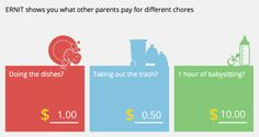 For kids allowance is a way to learn about money. ERNIT is there to help.