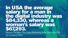 In USA the average salary for a man in thedigital industry was higher than a woman's salary. A Days March, Stem Science, Women In History, Things To Think About, Digital Marketing, Technology, Math, Usa, Tech