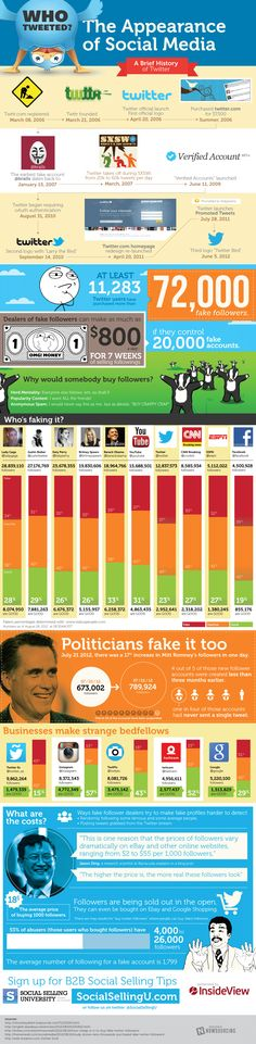 Many celebrities and politicians on Twitter — often with millions of followers — typically have more than 30% fake followers. (via Mashable)