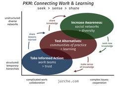 reflecting on the future of knowledge Peer Learning, Learning Courses, Ways Of Learning, Visual Learning, University Of Ottawa, Northwestern University, Radical Innovation, Temporary Work, Encouragement