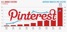 Picture Perfect: Why Pinterest is a Great Marketing Tool