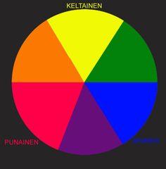 Värioppia: peda.net Color Theory, Diagram, Chart, Peda