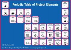 Periodic Table of Project Elements | Project Management | Pinterest