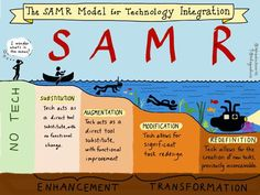 educational technology Articles : coolcatteacher: The SAMR Model for Technology Integration by. - e-Learning Feeds Teaching Technology, Technology Integration, Digital Technology, Educational Technology, Technology Tools, Technology Articles, Assistive Technology, Computer Technology, Teaching Music