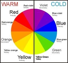 This is the color wheel. You have your warm colors like red and yellow, and you have your cool colors like blue and green. Fashion is based off the color wheel because it lets the outfit have a sense of cohesiveness. Warm And Cool Colors, Color Psychology, Psychology Meaning, Psychology Studies, Elements Of Art, Art Classroom, Color Theory, Colour Theory Lessons, Art Plastique