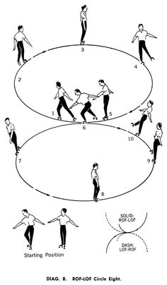 "A ""circle eight"" from Elementary Techniques in Roller Skating, 1960."