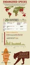 Infographic: Top 20 countries with most endangered species | MNN - Mother Nature Network