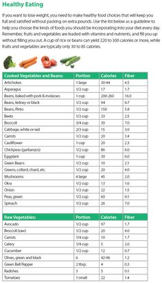 ViSalus Healthy Eating Charts