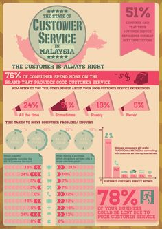 Customer Service in Malaysia 2013 Customer service is one of the important elements that Brands shouldn't overlook at it. I decided to create an infographics based on this topic to find out more on the current state of customer service in Malaysia.