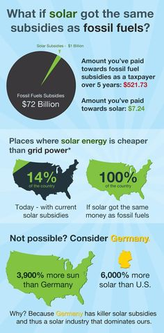 What if solar got the same subsidies as fossil fuels? #infographic #progressive