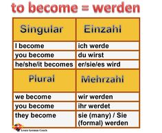 Conjugation and tenses of the irregular German verb 'nehmen', its various uses in the German language with examples and English translations How To Speak Korean, Learn Korean, Teaching Time, Teaching French, English Lessons, Learn English, Basic German, Deutsch Language, Newsletter Template Free