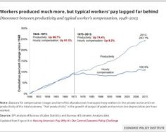 Ouch--Wages & productivity once climbed in tandem. Now compensation grows 1/8 as fast as productivity  @EconomicPolicy #inequality #EvenItUp