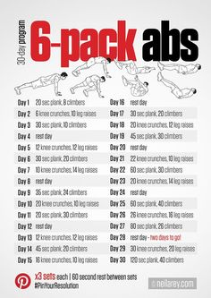 Who doesnt want a great 6 pack? Check out our Top 10 Exercises for your abs to g… Who doesnt want a great 6 pack? Check out our Top 10 Exercises for your abs to get the best abs ever! Fitness Workouts, Fitness Herausforderungen, Gym Workout Tips, Ab Workout At Home, At Home Workouts, Health Fitness, Six Pack Abs Workout, Abs Workout Challenge, Fat Workout