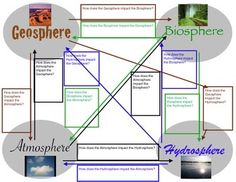 Exponents And Order Of Operations Worksheets Pdf Biosphere Atmosphere Geosphere And Hydrosphere  Cycle  Science  It Word Family Worksheets Pdf with Math Cut And Paste Worksheets Excel According To Ngss Students Are Expected To Understand The Impact The  Geosphere Biosphere Magic School Bus Inside The Earth Worksheets Pdf
