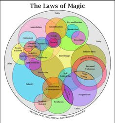 The Laws of Magic  http://www.jeffsextonwrites.com/?s=magical+thinking