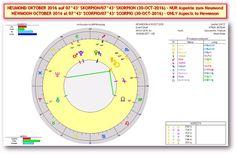 Akte Astrosuppe - glasklar!: * S+P Worldnews - ☼ NEUMOND in SKORPION ☼ (SO/30-OCT-2016 um 18h38m CEST/MESZ) Mit MARKT & GOLD-Analysen