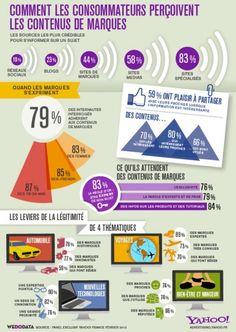 Voici une infographie réalisée par Wedodata, et basée sur une enquête Yahoo.    On note que les marques devront améliorer la crédibilité de leur contenu sur les réseaux sociaux mais que près de 60% des internautes aiment partager ce contenu lorsque l'information est intéressante. Ils demandent donc plus de qualité et une parole d'expert