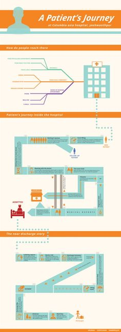 Infographic on a Patient's Journey by Anurag Arora at Coroflot.com