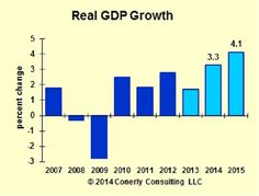 Economic Forecast 2014-2015: Looking Better With Help From Oil And Gas:Forbes