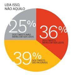 O perfil de um bom tweet | Harvard Business Review Brasil