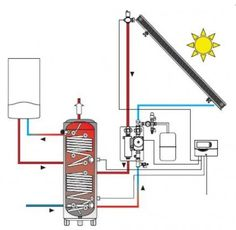 How solar thermal works