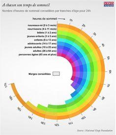 Sciences & Avenir a eu la bonne idée de compiler les préconisationsde la National Sleep Foundation concernant les recommandations de temps de sommeil par tranches d'âge pour 24H.    Ces préconisations sont issuesd'une étude à l'échelle mondiale