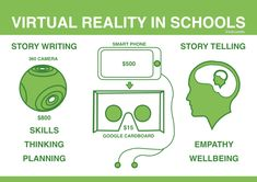 How #VR Storytelling could help schools – EDUWELLS