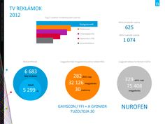 Nurofen - 75 ezer TV megjelenés '2012 Top 5, Aktiv, Chart, Creative
