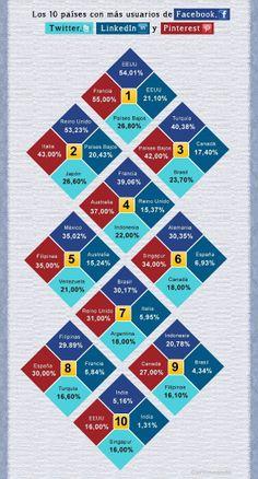 Entre los países de América Latina que tienen más usuarios en Facebook, Twitter, LinkedIn y Pinteres. #Infografía en español.