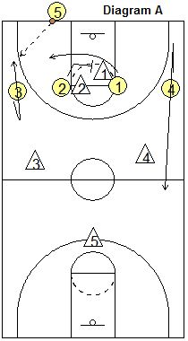 Basketball Offense - Zone Press Breaker, Coach's Clipboard Basketball Coaching and Playbook Youth Basketball Drills, Basketball Plays, Basketball Workouts, Volleyball Drills, Volleyball Quotes, Volleyball Gifts, Coaching Volleyball, Basketball Coach, Girls Softball