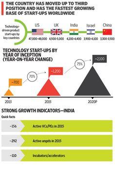 Twitter / Notifications Digital Media, Investors, Business Planning, Positivity, India, Technology, How To Plan, Startups, Conversation