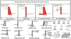 Retaining wall belongs to a wall that is constructed to defy the pressure of earth filling, liquid, sand or other granular material filled behind it once it is constructed. Gravity Retaining Wall, Types Of Retaining Wall, Retaining Walls, Engineering Notes, Engineering Humor, Electrical Engineering, Civil Engineering, Retaining Wall Construction, Construction Types