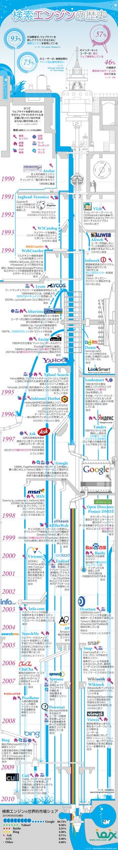 The history of search engines