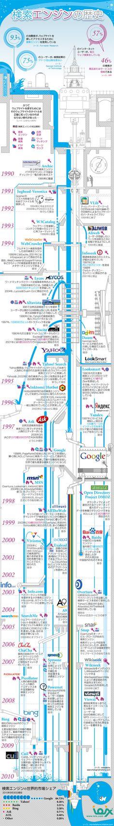 Release: 2010/11/8 検索エンジンの歴史 googleやyahoo!などの検索エンジンは現在日々の情報ツールとして欠かせないものになっていますが、検索エンジン自体の歴史は実は20年程度しかありません。このインフォグラフィックでは、検索エンジンがここまで生活に必須の...
