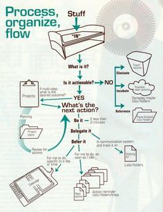 """""""Getting Things Done"""" flowchart #gtd 