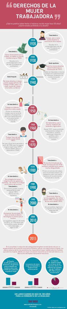 Evolución de los derechos de la Mujer trabajadora en España