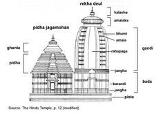 ■ Styles of Temples : ● Nagara School of Architecture : The style of temple architecture that became popular in northern India . Indian Temple Architecture, India Architecture, Cultural Architecture, Architecture Plan, Interior Architecture, Temple India, Hindu Temple, Hindus, Temple Drawing