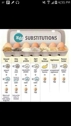 re vegan or otherwise don?t eat eggs, you can make some easy swaps. Agar, Carne, Egg Substitute In Baking, Soy Protein Powder, Peanut Powder, Egg Replacement, Going Vegetarian, Vegetarian Cooking, Create A Recipe