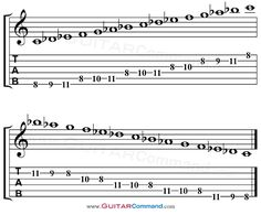 Guitar Scales Tabs | Spanish Guitar Scales – C Phrygian Modal Scale TAB