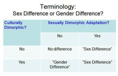 "Sex Difference vs. Gender Difference?   According to the Publication Manual of the American Psychological Association, ""Gender is cultural and is the term to use when referring to women and men as social groups. Sex is biological; use it when the biological distinction is predominant (Mills, 2011)"