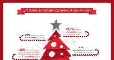 ¿Cómo les gusta a los españoles recibir sus regalos por Navidad?