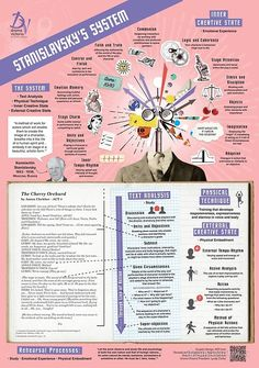 Stanislavsky's System infographic for students of Theatre and Drama. Key information on this important practitioner presented in an accessible manner for high school students. Drama Theatre, Theater, Theatre Games, Musical Theatre, Drama Teacher, Drama Class, High School Drama, Learning Goals, Play Based Learning