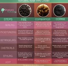 Caring for natural hair textures.