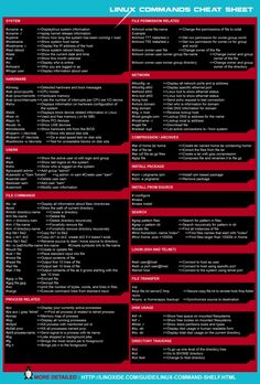 Learn The Basic Linux Commands With This Awesome Cheat Sheet