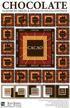 The ultimate #guide to #chocolate - #Infographic - http://www.finedininglovers.com/blog/food-drinks/ultimate-chocolate-guide-info-graphic/