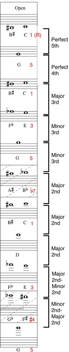 Trumpet Fingering Chart For All 12 Major Scales | I Feel Like