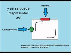 Explicación básica de la Ley de Ohm. #electricidad #circuitos #LeydeOhm