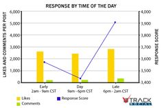 Response by Time of the Day - Optimizing Facebook Engagement
